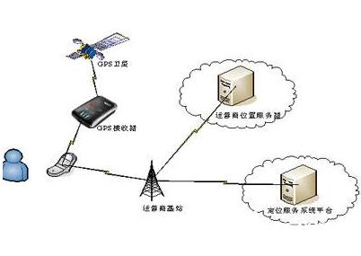 振动传感器在全球定位系统中的检测应用