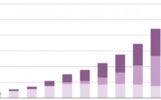 预计到2025年底,NB-IoT和Cat-M占到蜂窝物联网连接的52%