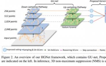 3D目标检测是否可以用层级图网络来完成