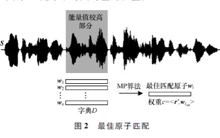 使用原子預選擇實現音頻匹配追蹤算法的資料概述