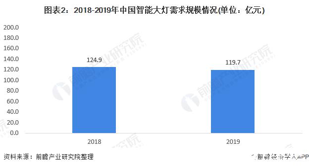 图表2:2018-2019年中国智能大灯需求规模情况(单位:亿元)
