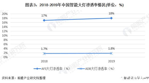 图表3:2018-2019年中国智能大灯渗透率情况(单位:%)