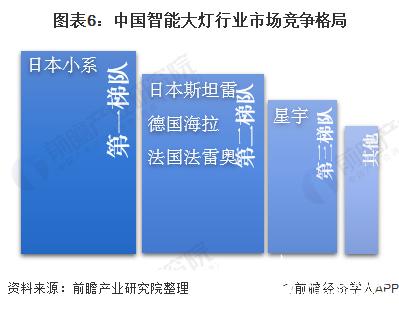 图表6:中国智能大灯行业市场竞争格局