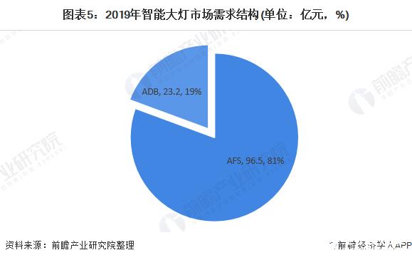 图表5:2019年智能大灯市场需求结构(单位:亿元,%)