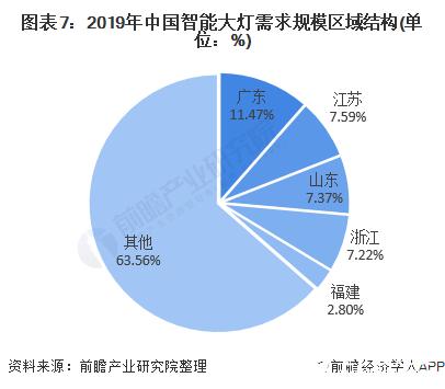 图表7:2019年中国智能大灯需求规模区域结构(单位:%)