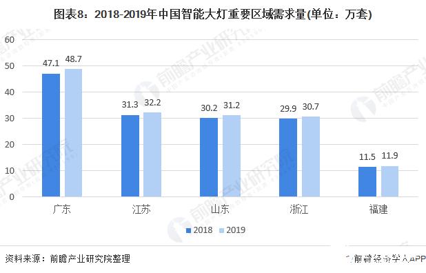 图表8:2018-2019年中国智能大灯重要区域需求量(单位:万套)