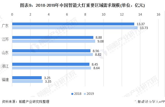 图表9:2018-2019年中国智能大灯重要区域需求规模(单位:亿元)