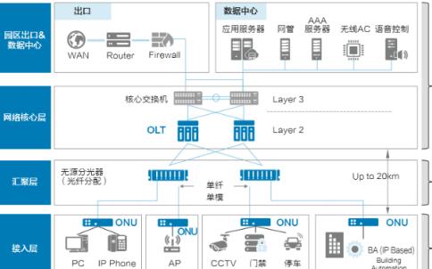 无源光网络POL的应用技术特点有哪些