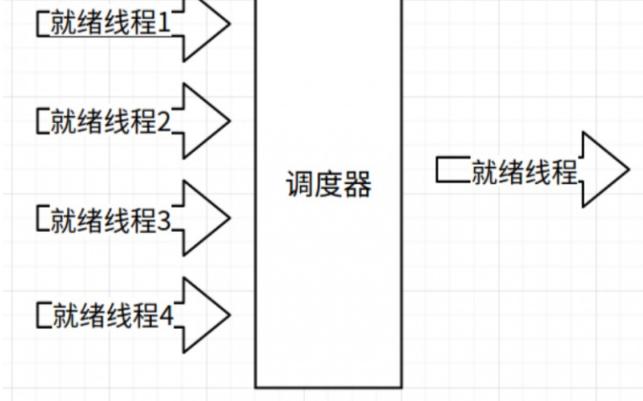 RTThread操作系统的调度设计原理是怎样的