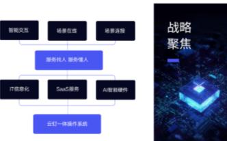 人工智能领域企业魔点科技获1.2亿元C轮融资
