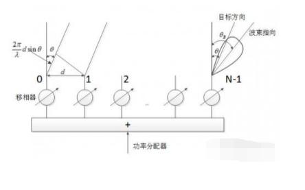 控陣天線輻射的基礎知識詳細說明