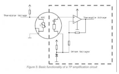 热点堆传感器的应用类型详细说明