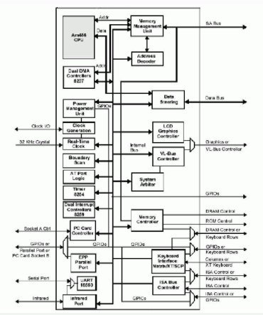 基于嵌入式CPU Smart Core實現機載飛...