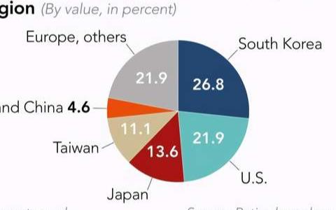 iPhone12降低了采用中国元件的比例,进一步...
