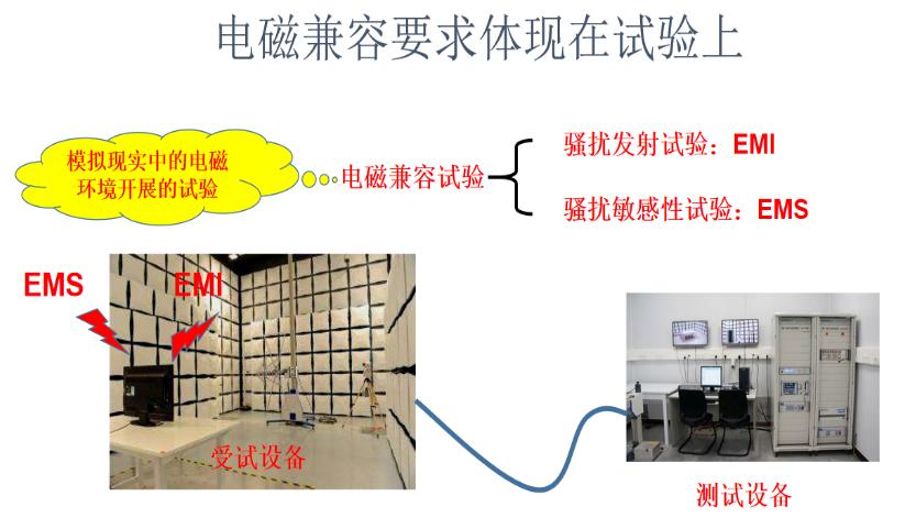 電子設備滿足電磁兼容標準要求的重要性