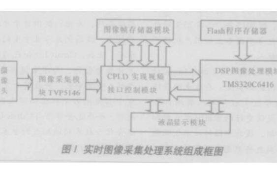 如何使用DSP设计车辆视频处理系统