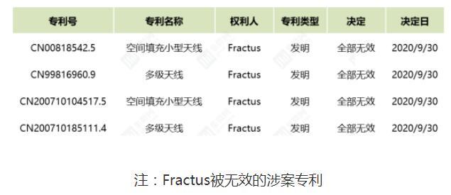 上海驳回Fractus对国内手机厂商OPPO发起的全部诉讼