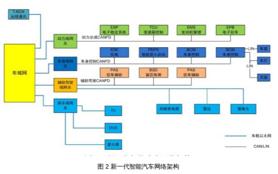 智能网联汽车必备的总线测试方案PDF文件说明