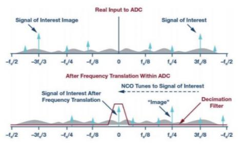 如何实现ADC的抽取