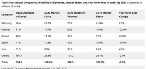 第三季度全球智能机出货量较上年同期下滑1.3%