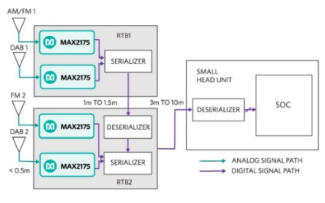 远程调谐器架构在音响应用中有什么优势