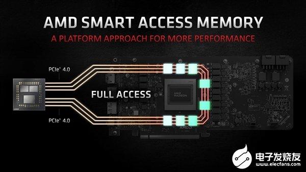 """AMD RX 6000架构带来""""显存智取""""技术,提升游戏性能可超过10%"""