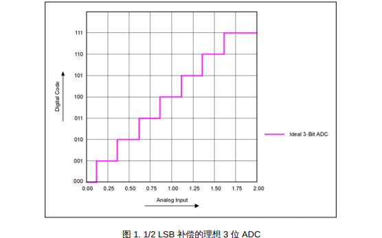 如何校准DS4830光电微控制器的内部ADC失调