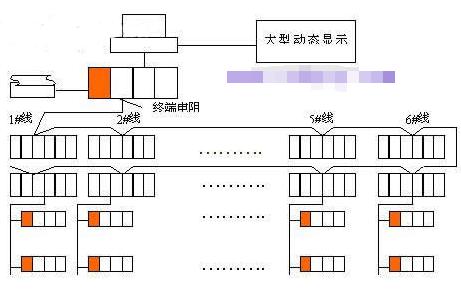 现场总线CC-Link技术在家用电器生产自动化系统中的应用