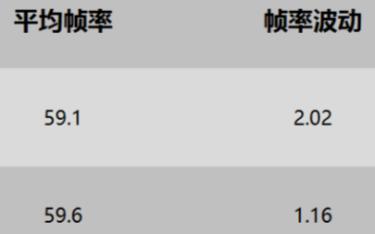 华为Mate40 Pro游戏性能测试数据:低于预期
