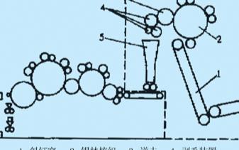 基于FP0系列PLC实现数字式兔毛梳理机控制系统的方案设计