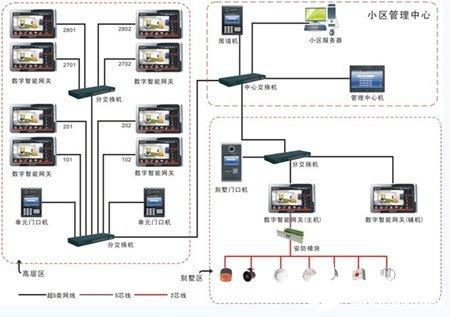 基于TCP/IP网络协议智能社区系统的功能及实现设计