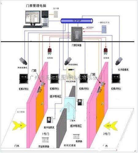 监狱防尾随虹膜识别联动门禁系统的功能特点及应用实现