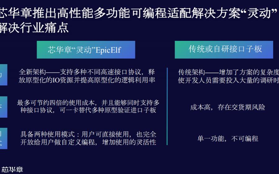 历时三个月,EDA厂商芯华章推两款新品,并率先支持国产计算机架构