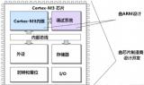 关于STM32的基本知识