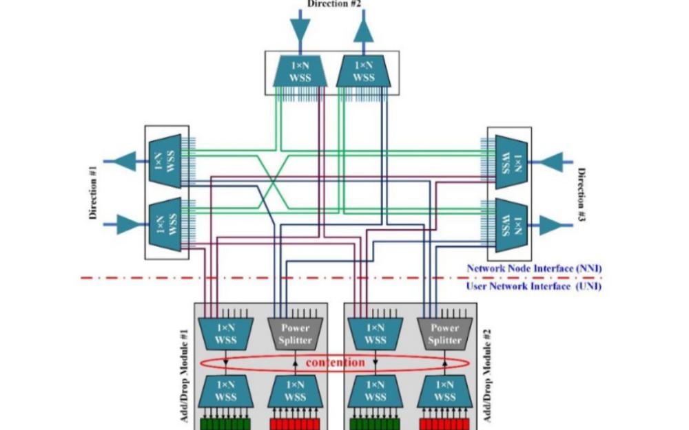 ROADM的五种结构与特性介绍和应该如何选择结构