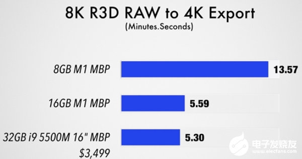 8GB和16GB内存的M1 MacBook性能有什么不同?