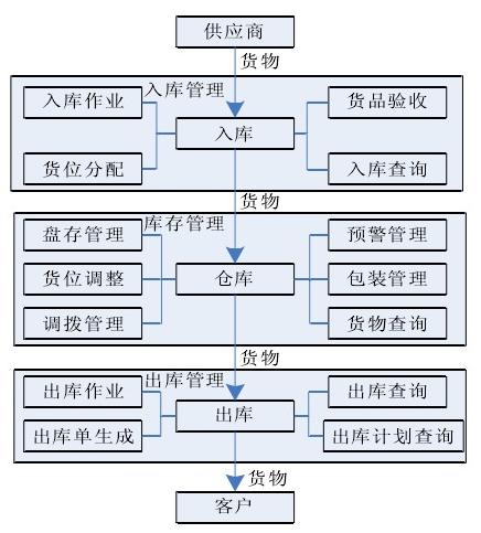 基于RFID的數字化倉儲生產管理系統的設計方案