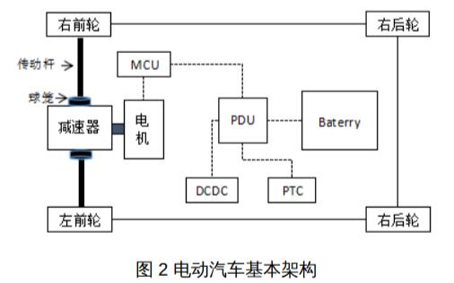 基于电动汽车零速换挡抖动控制策略优化分析的PDF文件说明