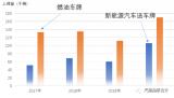 上海一年可以支撑多少新能源汽车?