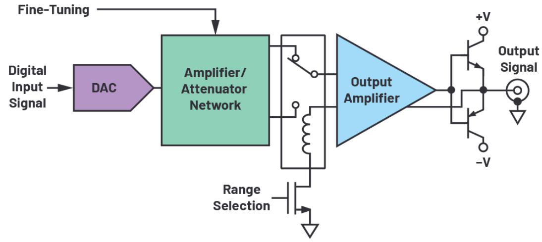ADI技術文章:大功率信號發生器輸出級設計