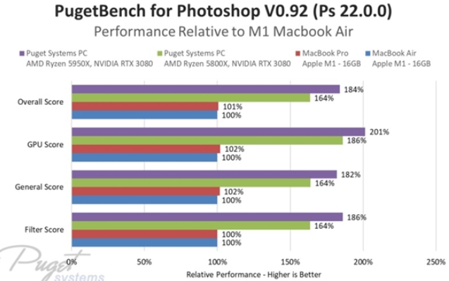 当M1 MacBook对上AMD 锐龙5000台式机,惨败