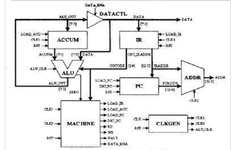 使用多种EDA工具实现FPGA设计流程的详细资料说明
