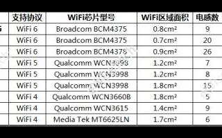 Huawei AX3 Pro与小米AIoT路由器AX3600的相同与不同