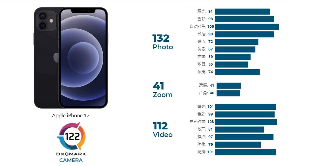苹果iPhone12相机分数公布:122 分,待改进变焦