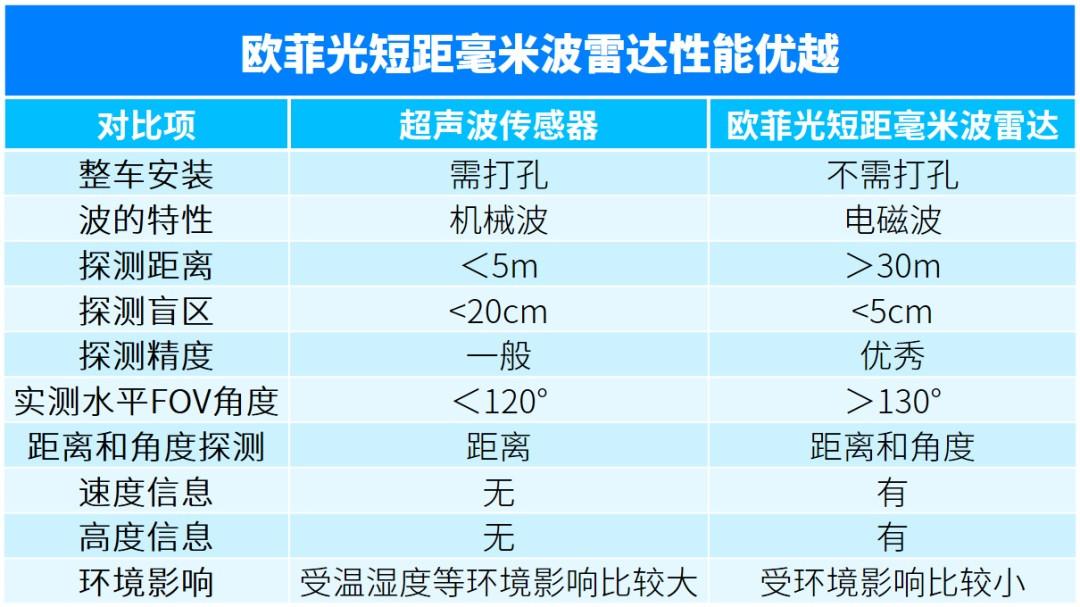 欧菲光发布新一代低速短距毫米波雷达