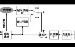 基于DSP芯片和VPM642板卡实现AVS解码软件的优化设计