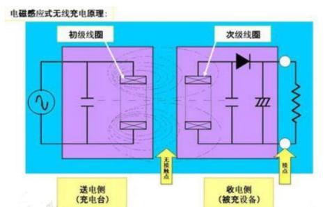 無線充電器的種類和特點與原理詳細介紹
