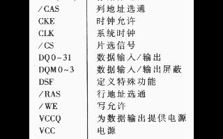CMOS同步图形存储器IS42G32256的功能特点及典型应用分析