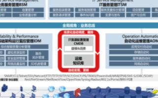 H3CU-CENTER一体化运维管理平台的特点及功能应用