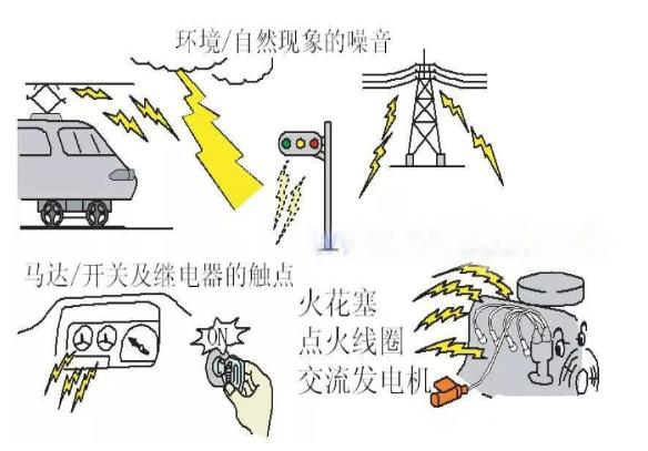 電磁干擾主要來源哪些方面